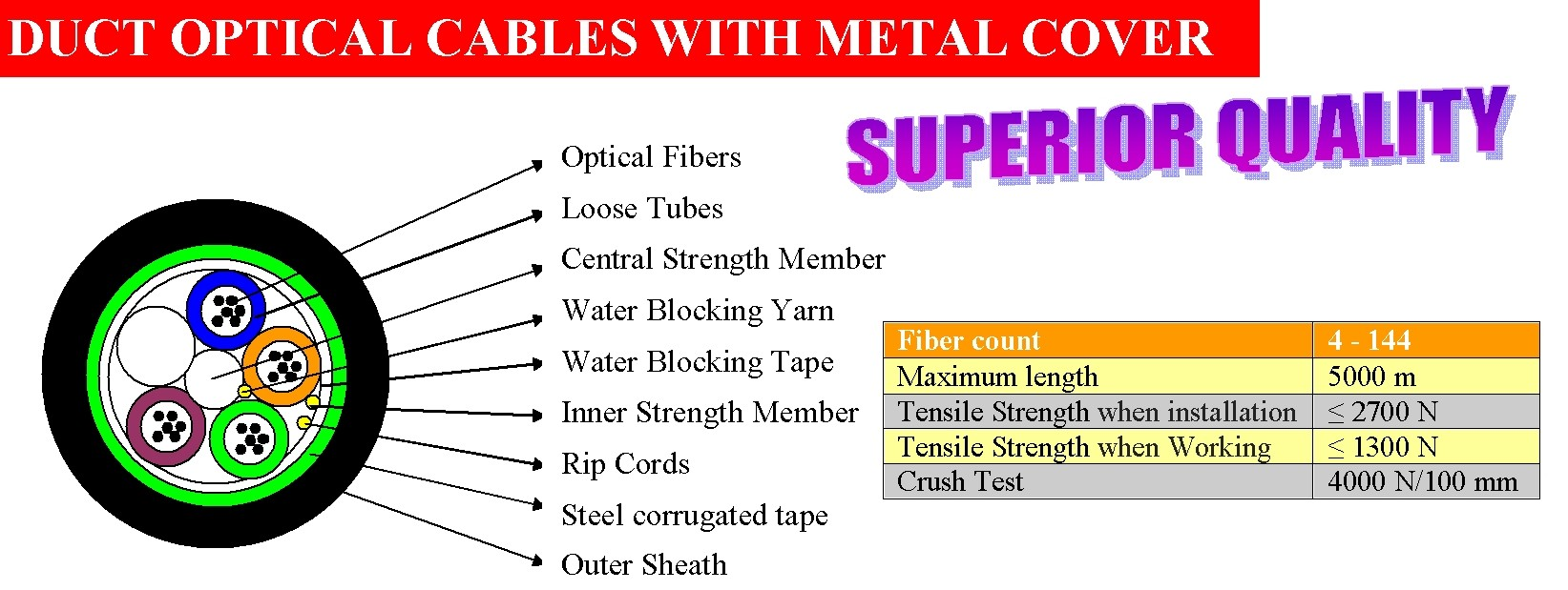 DUCT OPTICAL CABLES WITH METAL COVER